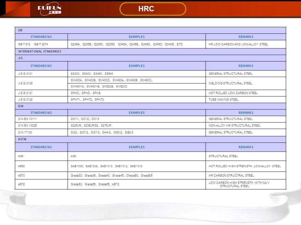 HRC GB STANDARD NO.EXAMPLESREMARKS GB/T 912 GB/T 3274 Q235A 、 Q235B 、 Q235C 、 Q235D Q345A 、 Q345B 、 Q345C 、 Q345D 、 Q345E , ETC. HR LOW CARBON AND LOW