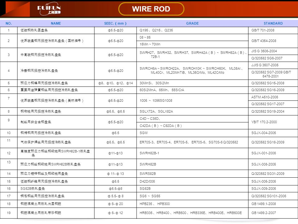 WIRE ROD NO.NAME SEEC.