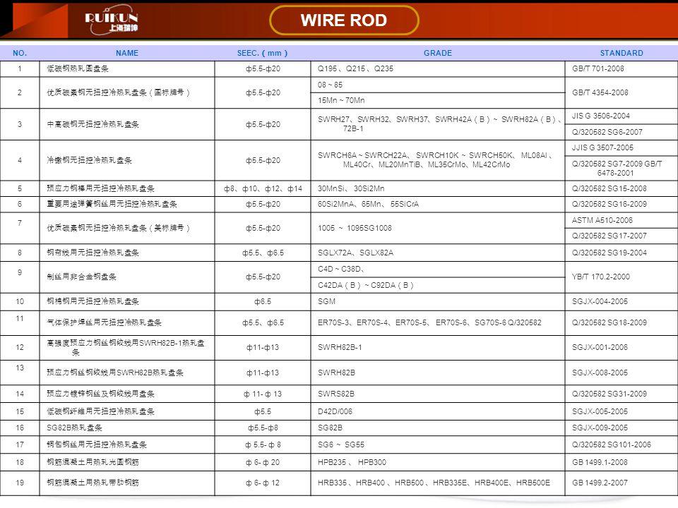 WIRE ROD NO.NAME SEEC. ( mm ) GRADESTANDARD 1 低碳钢热轧圆盘条 ф5.5-ф20 Q195 、 Q215 、 Q235 GB/T 701-2008 2 优质碳素钢无扭控冷热轧盘条(国标牌号) ф5.5-ф20 08 ~ 85 GB/T 4354-2008