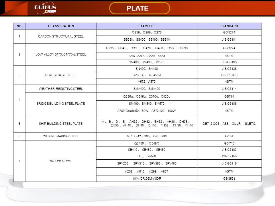 PLATE NO.CLASSIFCATIONEXAMPLESSTANDARD 1CARBON STRUCTURAL STEEL Q235 、 Q255 、 Q275 GB 3274 SS330 、 SS400 、 SS490 、 SS540 JIS G3101 2LOW-ALLOY STRUCTRRAL STEEL Q295 、 Q345 、 Q390 、 Q420 、 Q460 、 Q550 、 Q690 GB 3274 A36 、 A283 、 A529 、 A633 ASTM SM400 、 SM490 、 SM570 JIS G3106 3STRUCTRUAL STEEL SN400 、 SN490 JIS G3136 Q235GJ 、 Q345GJ GB/T 19879 A572 、 A573 ASTM 4 WEATHER-RESISTING STEEL SMA400 、 SMA490 JIS G3114 BRIDGE BUILDING STEEL PLATE Q235q 、 Q345q 、 Q370q 、 Q420q GB714 SM490 、 SM540 、 SM570 JIS G3106 A709 Grade 50 、 50W 、 A572 100 、 100W ASTM 5SHIP BUILDING STEEL PLATE A 、 B 、 D 、 E 、 AH32 、 DH32 、 EH32 、 AH36 、 DH36 、 EH36 、 AH40 、 DH40 、 EH40 、 FH32 、 FH36 、 FH40 GB712 CCS , ABS , GL LR , NK,ETC.