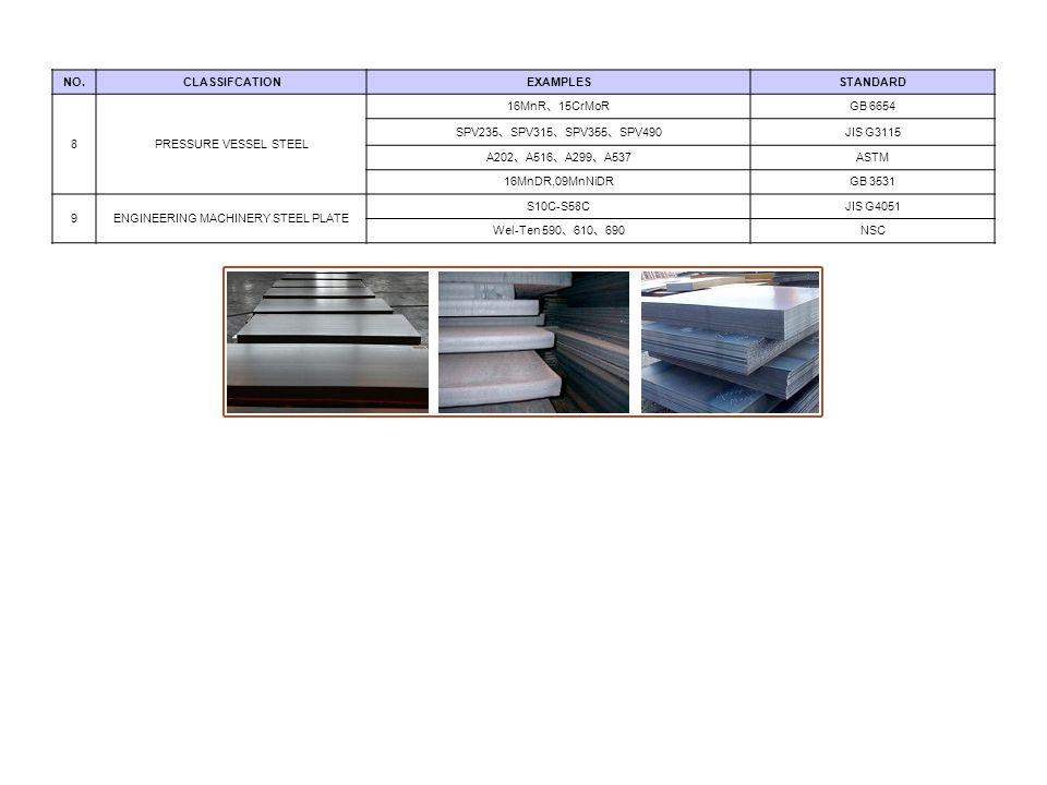 NO.CLASSIFCATIONEXAMPLESSTANDARD 8PRESSURE VESSEL STEEL 16MnR 、 15CrMoR GB 6654 SPV235 、 SPV315 、 SPV355 、 SPV490 JIS G3115 A202 、 A516 、 A299 、 A537