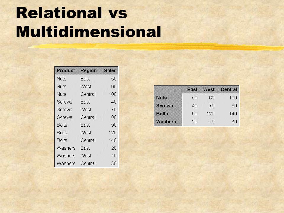 Relational vs Multidimensional