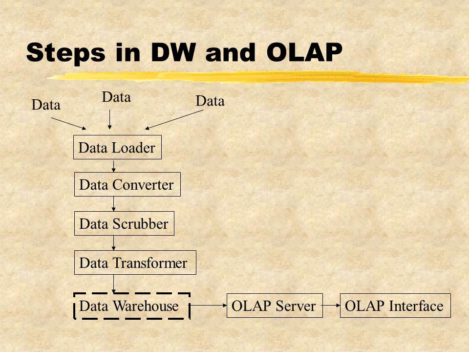 Steps in DW and OLAP Data Loader Data Converter Data Scrubber Data Transformer Data Warehouse OLAP ServerOLAP Interface Data