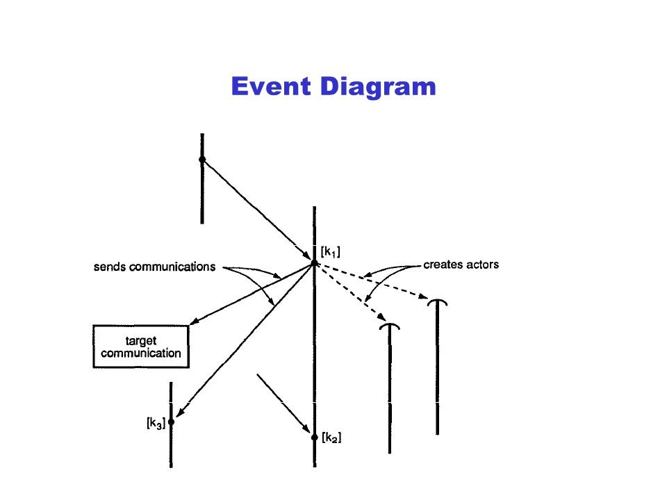 Event What is event? An event cause a communication to be sent; or represent the processing of the communication. Arrival order of events is nondeterm