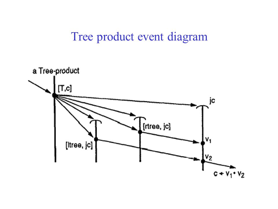Join continuations: tree product Divide and conquer concurrency can often be naturally expressed by using a functional form which evaluates its argume