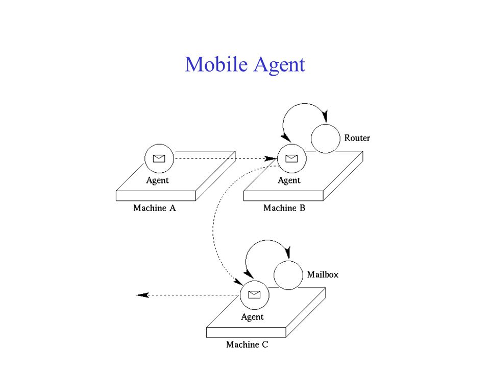 A WWC is a set of Virtual Machines, or Theaters. A theater is associated with a UAL (Universal Actor Location) eg. rmsp://wwc.aa.com/agent An actor is