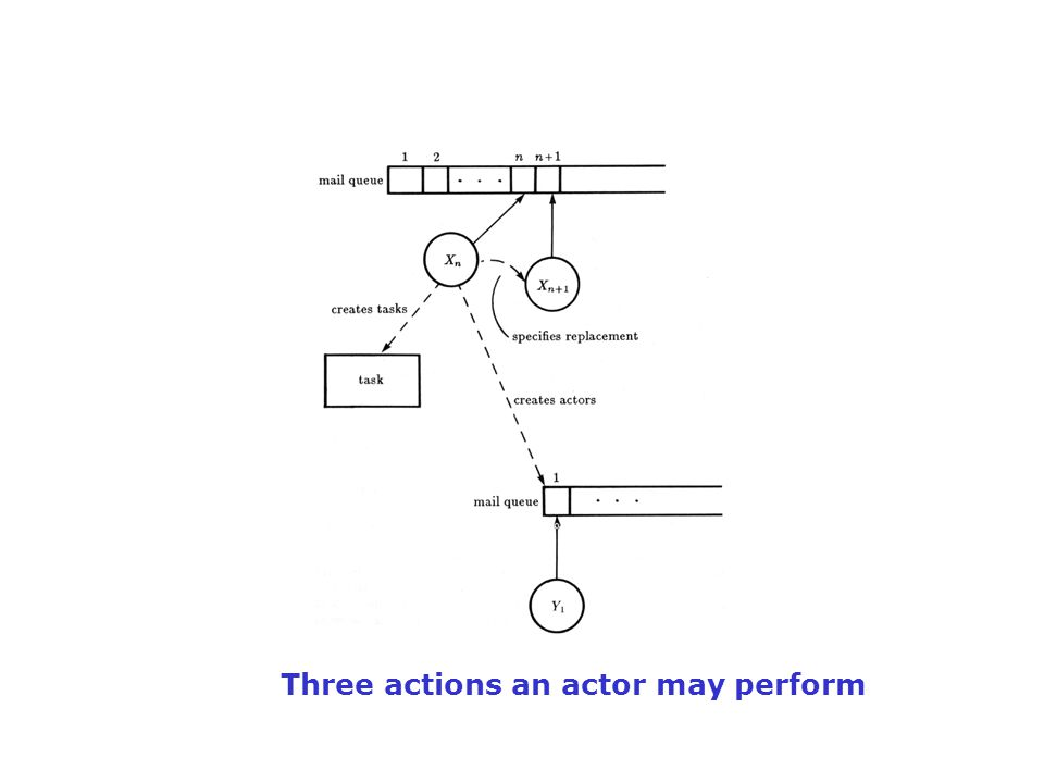 What are Actors Actors are independent concurrent objects that interact by sending asynchronous messages; each actor has its mail address and a behavior.