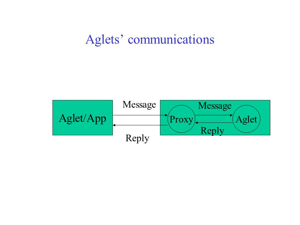 An Aglet class package auction; import com.ibm.aglet.*; import com.ibm.agletx.patterns.*; import java.util.*; import java.awt.*; import java.io.*; import java.net.*; public class MyAglet extends Aglet { public void run() {} }