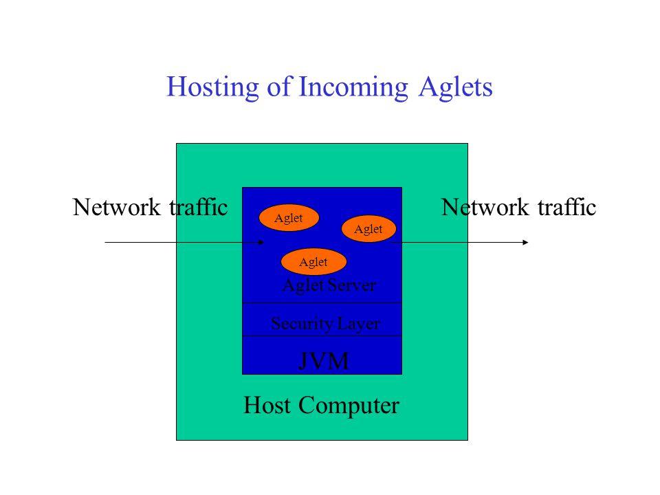 Aglets' communications Aglet/App ProxyAglet Message Reply Message Reply