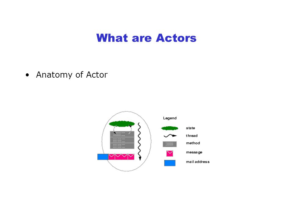 Three actions an actor may perform