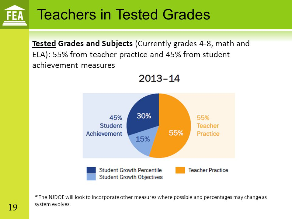 Tested Grades and Subjects (Currently grades 4-8, math and ELA): 55% from teacher practice and 45% from student achievement measures * The NJDOE will look to incorporate other measures where possible and percentages may change as system evolves.