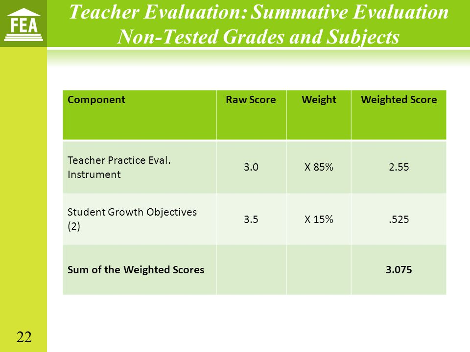 Teacher Evaluation: Summative Evaluation Non-Tested Grades and Subjects ComponentRaw ScoreWeightWeighted Score Teacher Practice Eval.