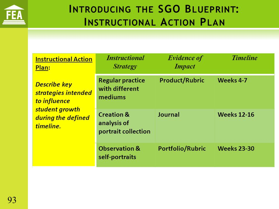 I NTRODUCING THE SGO B LUEPRINT : I NSTRUCTIONAL A CTION P LAN Instructional Action Plan: Describe key strategies intended to influence student growth during the defined timeline.