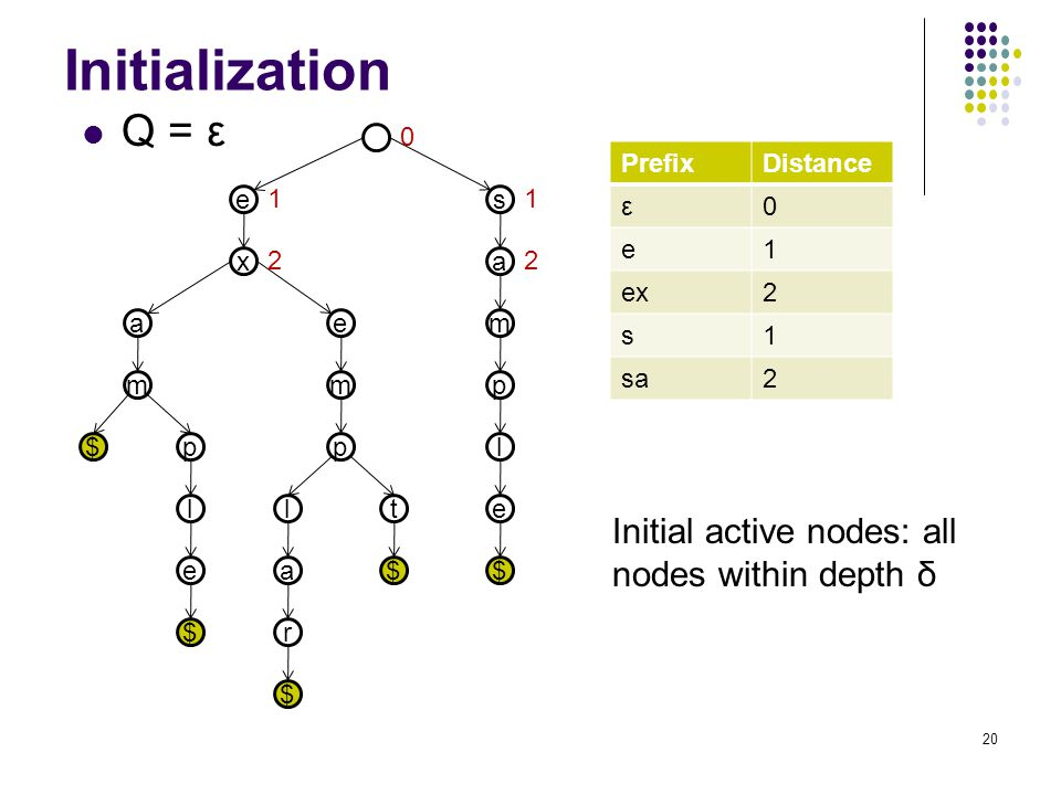 Initialization e x a m p l $ $ e m p l a r $ t $ s a m p l e $e Q = ε 0 11 22 PrefixDistance PrefixDistance 0 e1 ex2 s1 sa2 PrefixDistance ε0 Initial active nodes: all nodes within depth δ 20