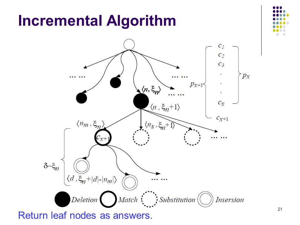Incremental Algorithm Return leaf nodes as answers. 21