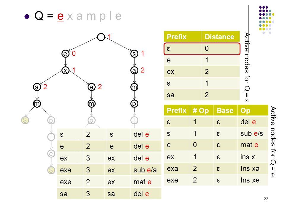 e Q = e x a m p l e e x a m p l $ $ e m p l a r $ t $ s a m p l e $ PrefixDistance ε0 e1 ex2 s1 sa2 Prefix# OpBaseOp ε1εdel e s1εsub e/s e0εmat e ex1εins x exa2εIns xa exe2εIns xe Prefix# OpBaseOp Prefix# OpBaseOp ε1εdel e Prefix# OpBaseOp ε1εdel e s1εsub e/s Prefix# OpBaseOp ε1εdel e s1εsub e/s e0εmat e 1 10 1 22 e2edel e ex2esub e/xex3 del e exa3exsub e/a exe2exmat e s2sdel e sa2ssub e/asa3 del e Active nodes for Q = ε Active nodes for Q = e 2 22