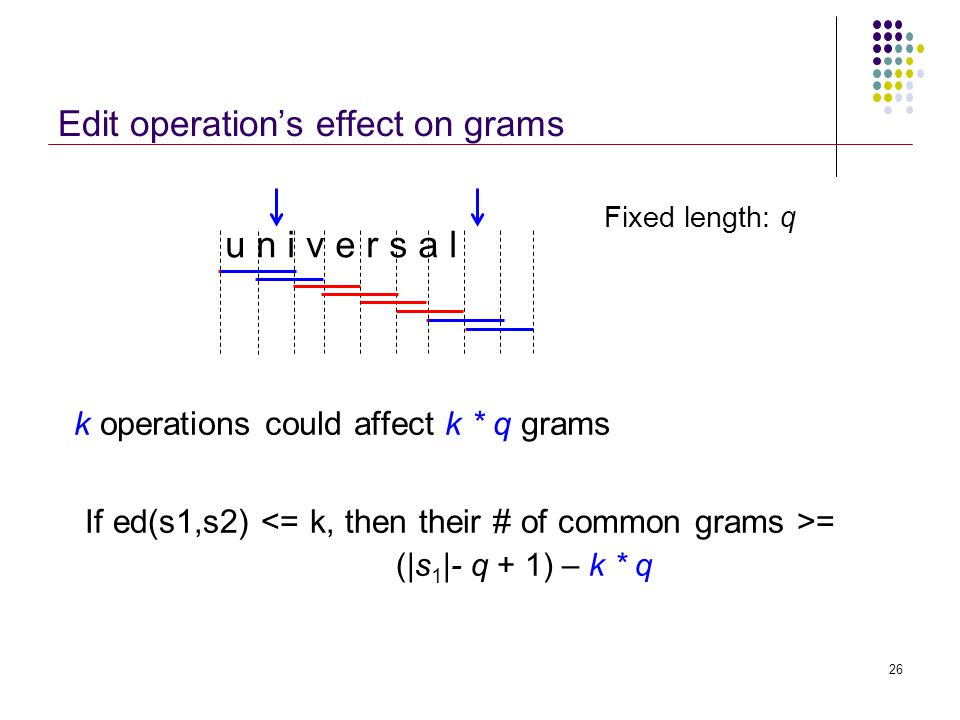 Edit operation's effect on grams k operations could affect k * q grams u n i v e r s a l Fixed length: q 26 If ed(s1,s2) = (|s 1 |- q + 1) – k * q