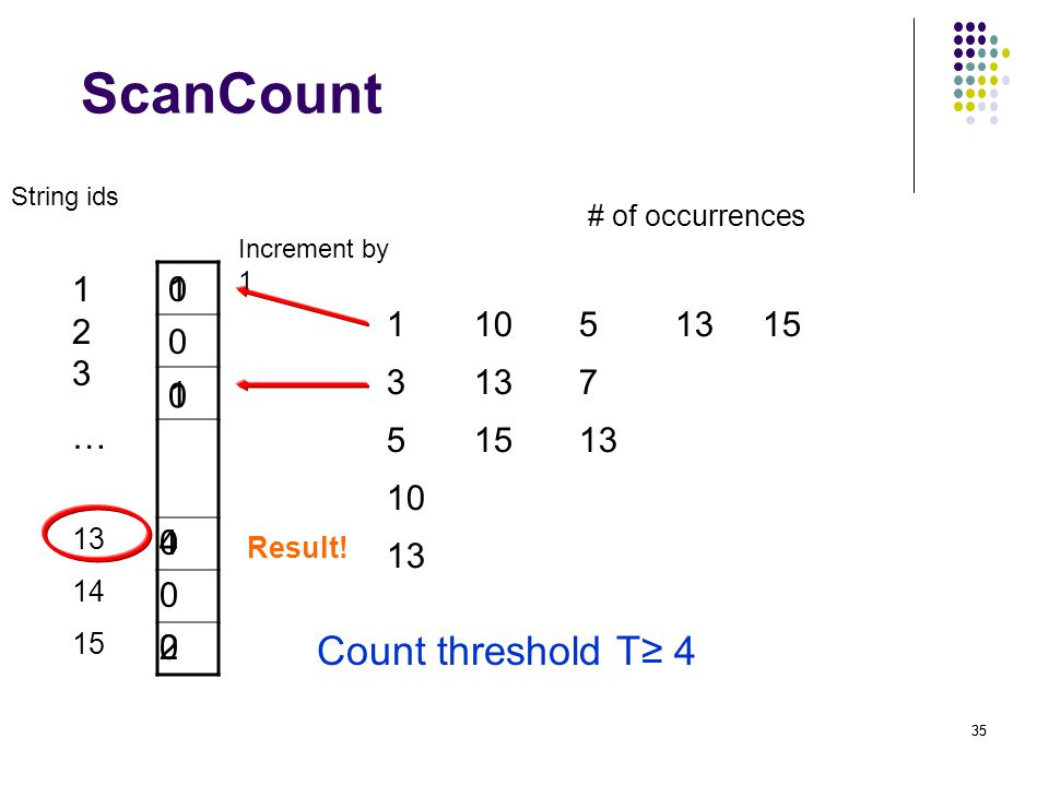 35 ScanCount 123…123… 1 3 5 10 13 10 13 15 5 7 13 15 Count threshold T≥ 4 # of occurrences 0 0 0 4 1 Increment by 1 1 String ids 13 14 15 0 2 0 0 Result!