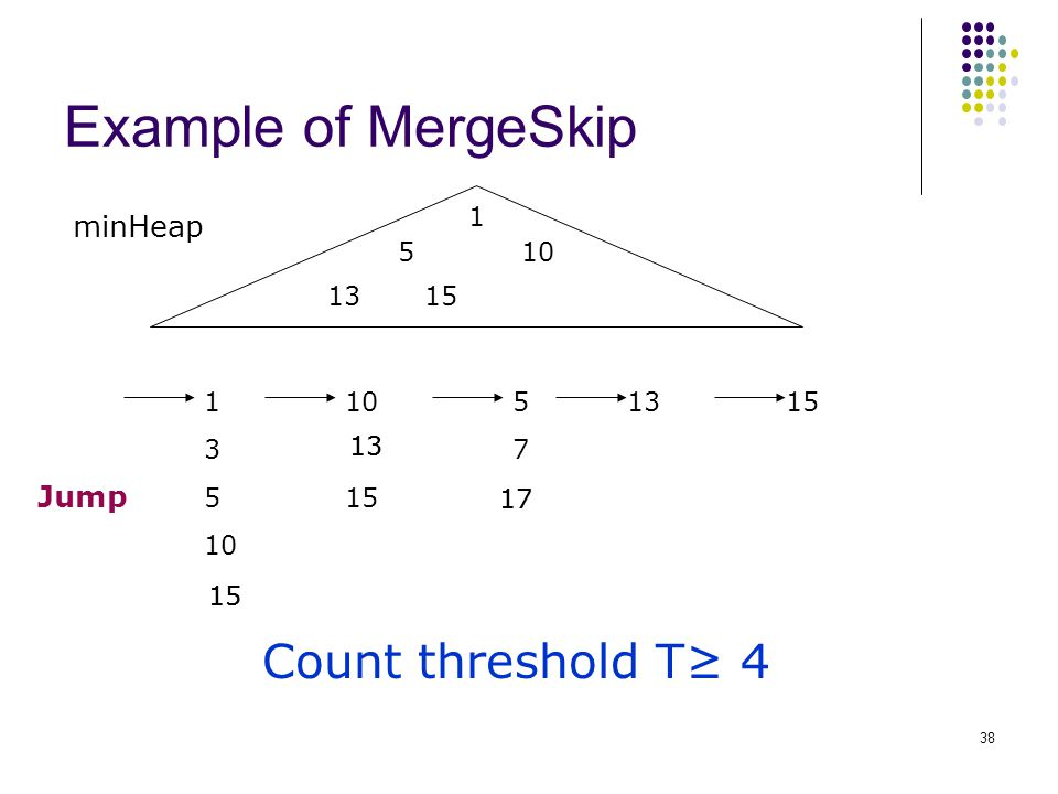Example of MergeSkip 1 3 5 10 15 5757 1315 Count threshold T≥ 4 minHeap 10 1315 1 5 Jump 15 13 17 38
