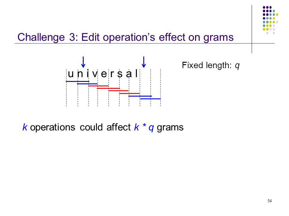 Challenge 3: Edit operation's effect on grams k operations could affect k * q grams u n i v e r s a l Fixed length: q 54