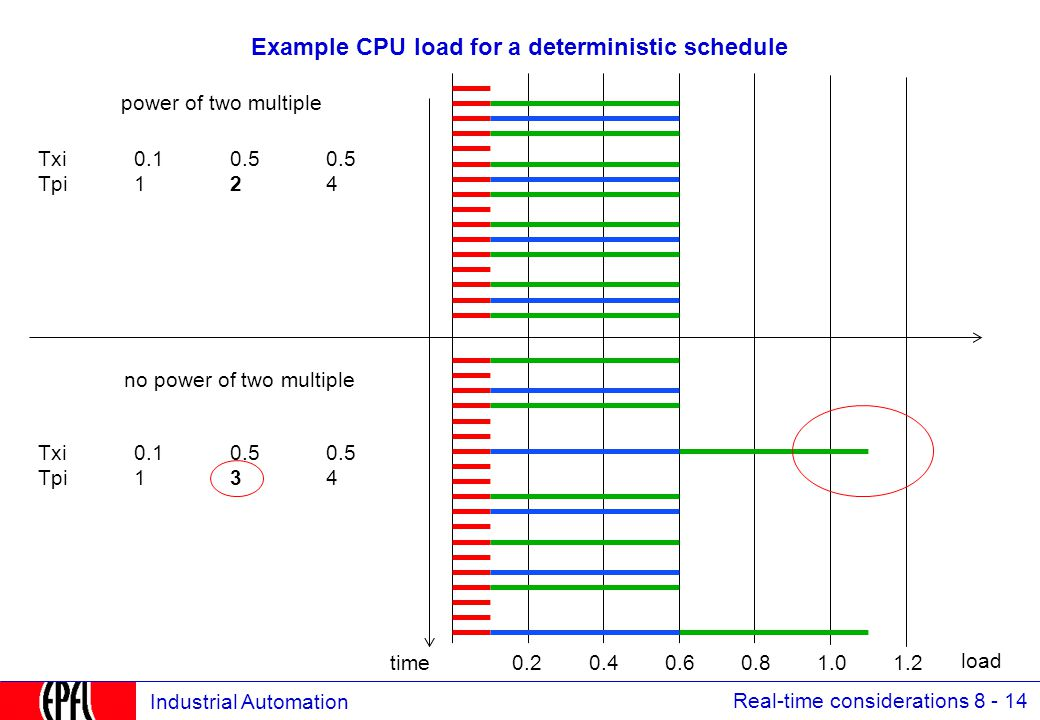 Real-time considerations 8 - 14 Industrial Automation Example CPU load for a deterministic schedule Txi0.10.50.5 Tpi124 Txi0.10.50.5 Tpi134 0.20.40.60.81.01.2time load power of two multiple no power of two multiple