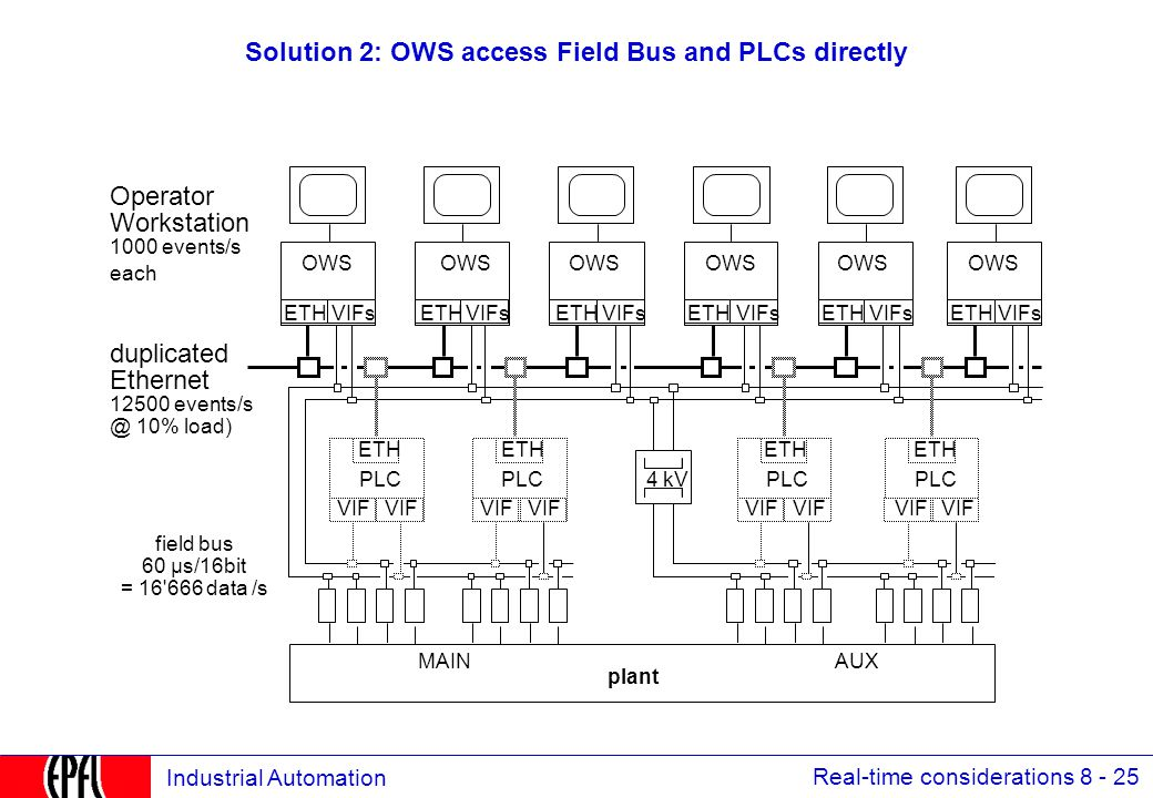 Real-time considerations 8 - 25 Industrial Automation Solution 2: OWS access Field Bus and PLCs directly field bus 60 µs/16bit = 16 666 data /s duplicated Ethernet 12500 events/s @ 10% load) Operator Workstation 1000 events/s each OWS VIFsETHVIFsETHVIFsETHVIFsETHVIFsETH 4 kV OWS PLC ETH VIF PLC ETH VIF PLC ETH VIF PLC ETH VIF VIFsETH OWS plant MAINAUX