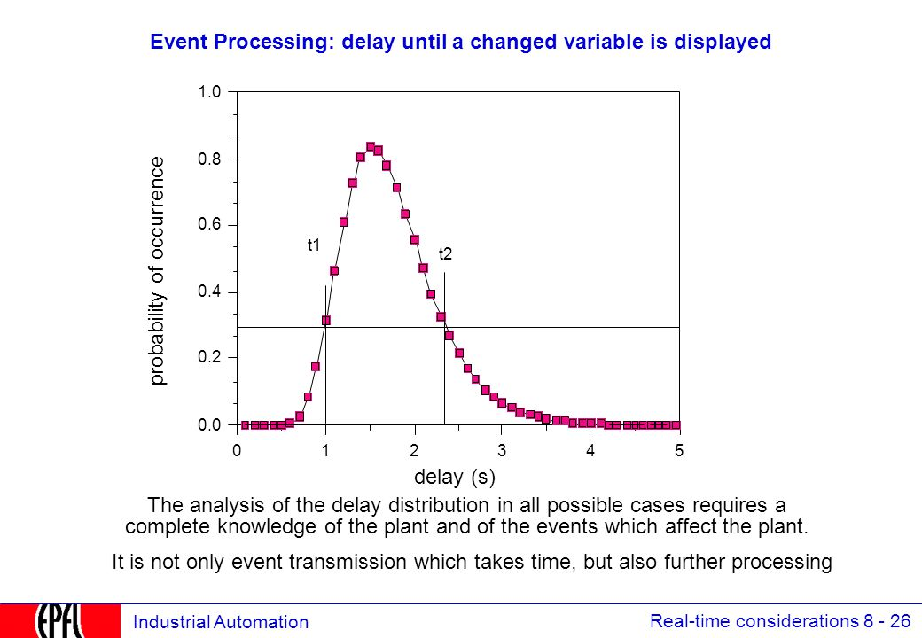 Real-time considerations 8 - 26 Industrial Automation Event Processing: delay until a changed variable is displayed 543210 0.0 0.2 0.4 0.6 0.8 1.0 delay (s) probability of occurrence t1 t2 The analysis of the delay distribution in all possible cases requires a complete knowledge of the plant and of the events which affect the plant.