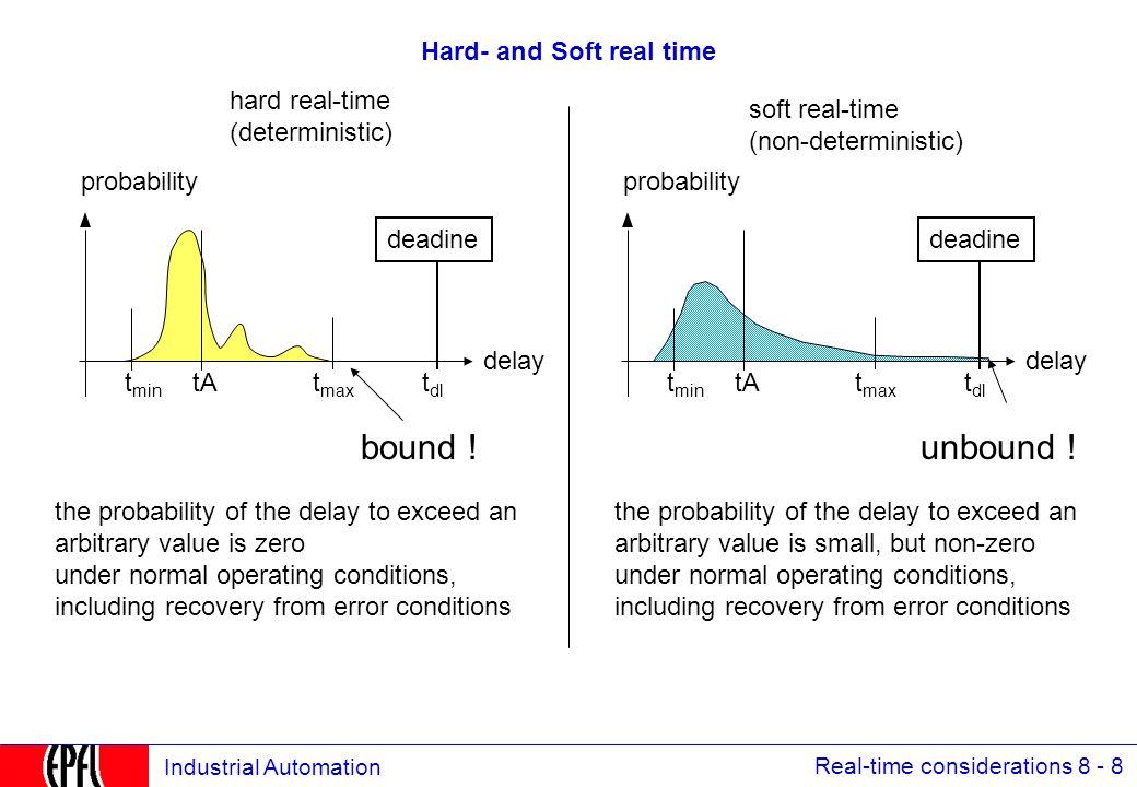 Real-time considerations 8 - 9 Industrial Automation Hard Real-Time and Soft Real-Time: series connection delay probability probability in the order of 10 -6 = 1 transmission failure per 1 element 2 elements in series still bound .