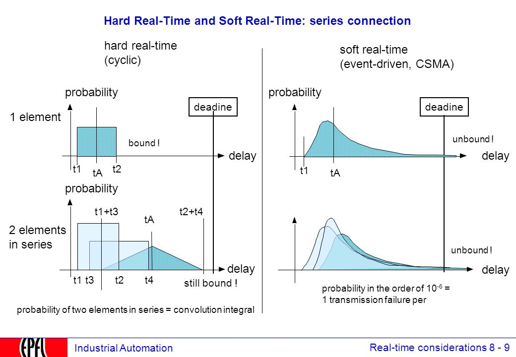 Real-time considerations 8 - 10 Industrial Automation Determinism and transmission failures bus master Individual period time [ms] 123456 Individual period 123456123456 response time probability no more data expected after T CD contingency deadline, e.g.