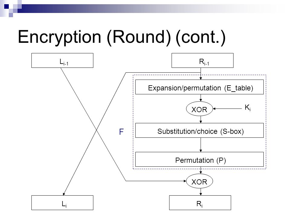 Encryption (Round) (cont.) LiLi Permutation (P) Expansion/permutation (E_table) Substitution/choice (S-box) XOR RiRi L i-1 R i-1 XOR KiKi F