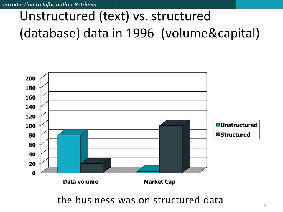 Introduction to Information Retrieval Unstructured (text) vs.