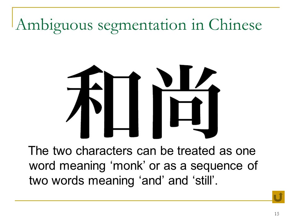 15 Ambiguous segmentation in Chinese The two characters can be treated as one word meaning 'monk' or as a sequence of two words meaning 'and' and 'still'.