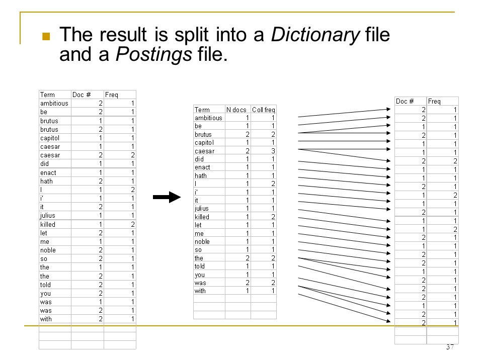 37 The result is split into a Dictionary file and a Postings file.