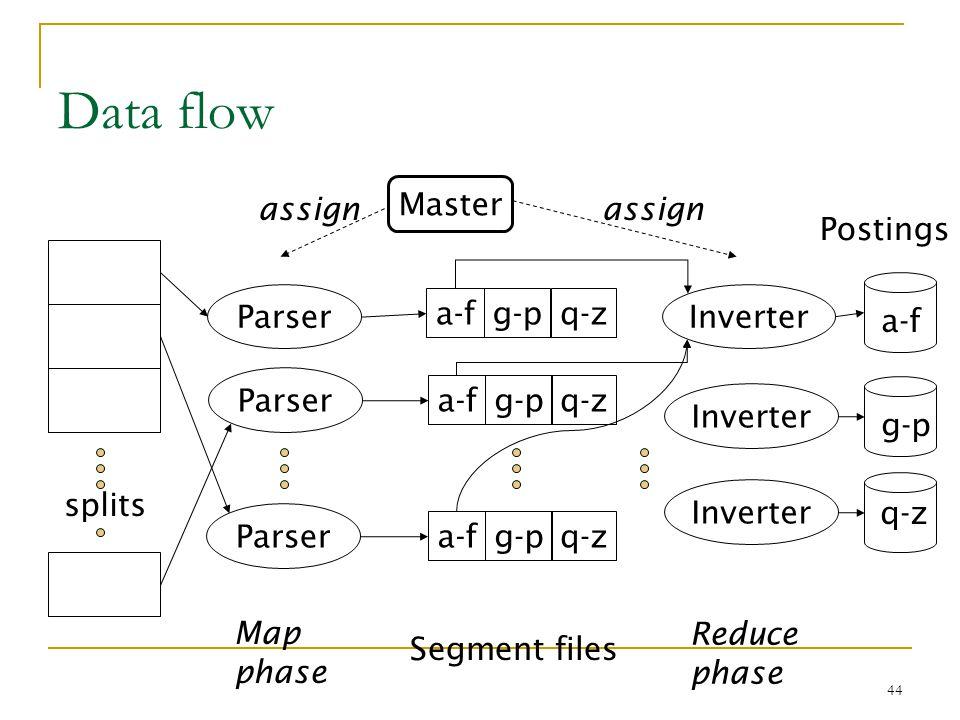 44 Data flow splits Parser Master a-fg-pq-z a-fg-pq-z a-fg-pq-z Inverter Postings a-f g-p q-z assign Map phase Segment files Reduce phase
