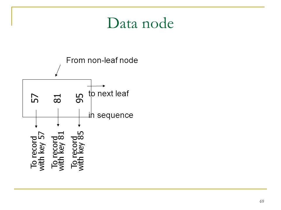 69 Data node 57 81 95 To record with key 57 To record with key 81 To record with key 85 From non-leaf node to next leaf in sequence