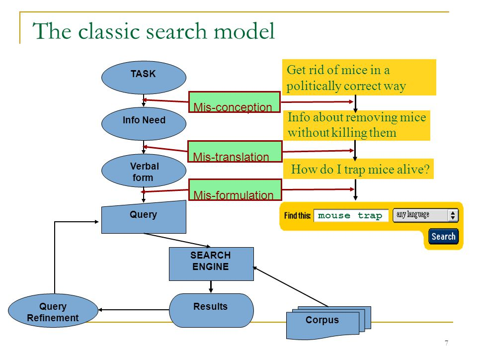 7 The classic search model Corpus TASK Info Need Query Verbal form Results SEARCH ENGINE Query Refinement Get rid of mice in a politically correct way Info about removing mice without killing them How do I trap mice alive.