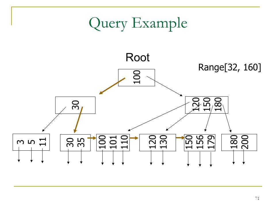 71 Query Example Root 100 120 150 180 30 3 5 11 30 35 100 101 110 120 130 150 156 179 180 200 Range[32, 160]
