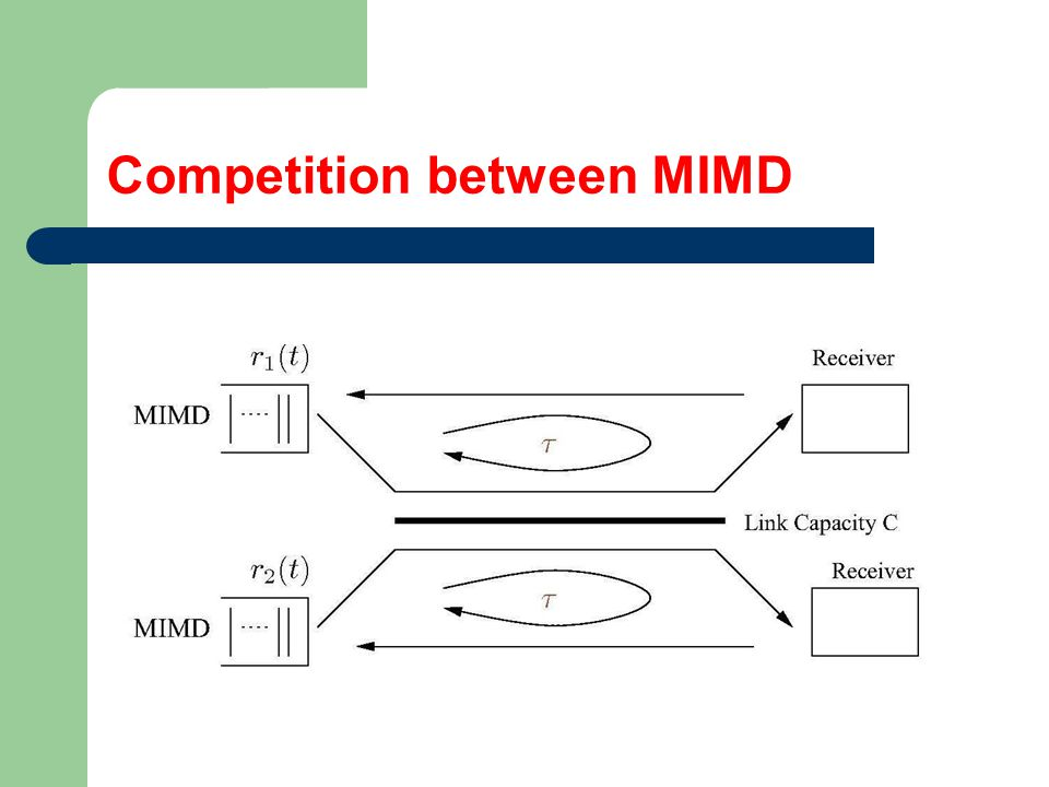 Competition between MIMD