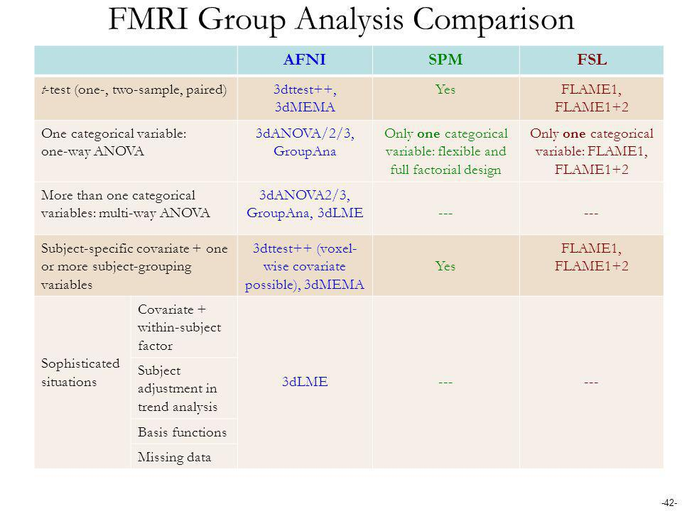 -42- FMRI Group Analysis Comparison AFNISPMFSL t-test (one-, two-sample, paired)3dttest++, 3dMEMA YesFLAME1, FLAME1+2 One categorical variable: one-wa