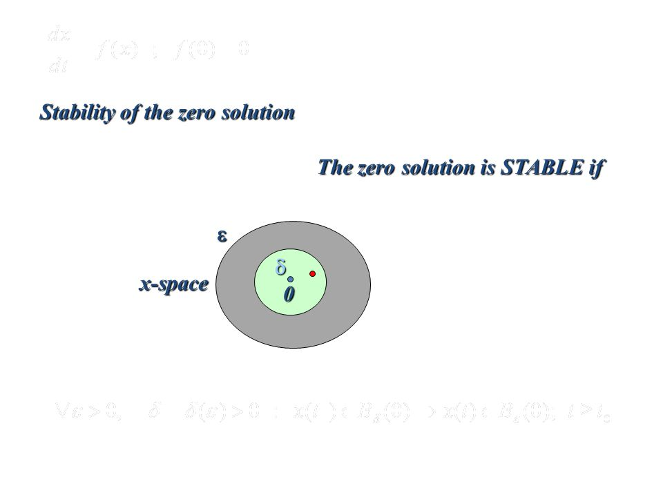 Lyapunov Theory   Stability of the zero solution 0 x-space The zero solution is STABLE if