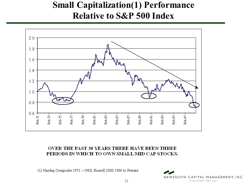52 Small Capitalization(1) Performance Relative to S&P 500 Index