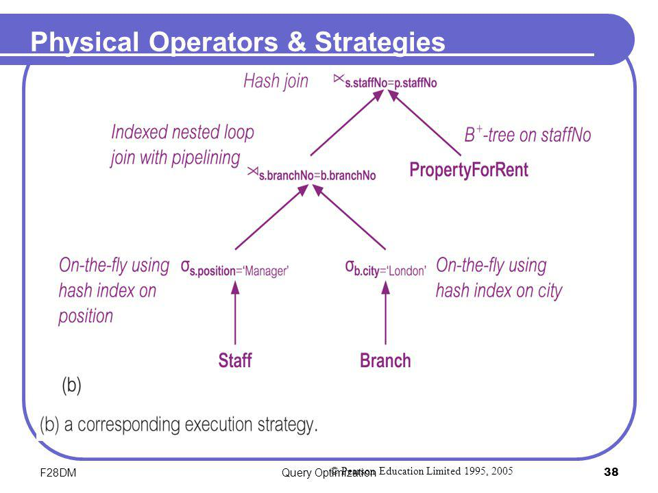 F28DMQuery Optimization38 Physical Operators & Strategies © Pearson Education Limited 1995, 2005