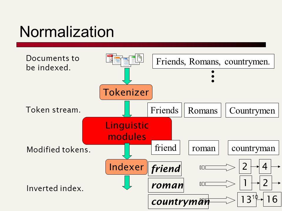 10 Normalization Tokenizer Token stream. Friends RomansCountrymen Linguistic modules Modified tokens. friend romancountryman Indexer Inverted index. f