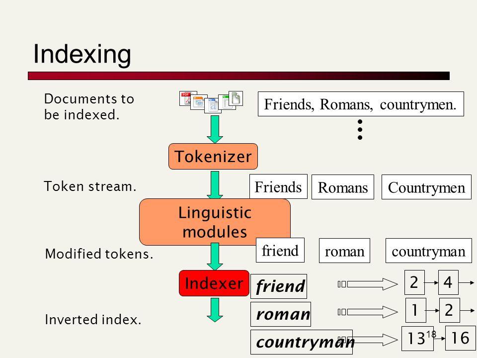 18 Indexing Tokenizer Token stream. Friends RomansCountrymen Linguistic modules Modified tokens. friend romancountryman Indexer Inverted index. friend