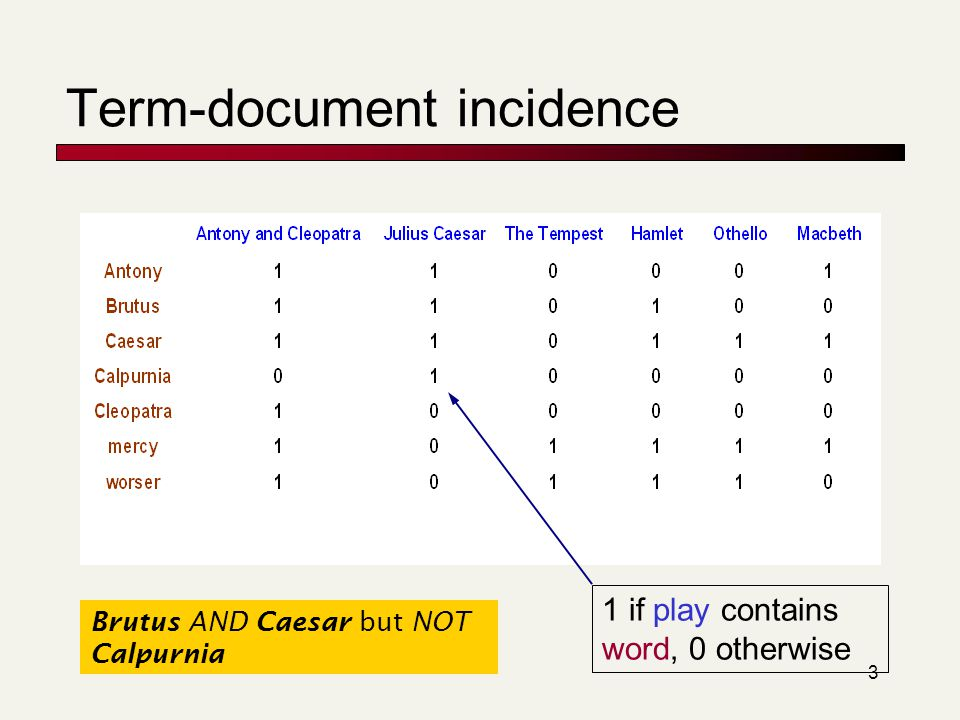 3 Term-document incidence 1 if play contains word, 0 otherwise Brutus AND Caesar but NOT Calpurnia