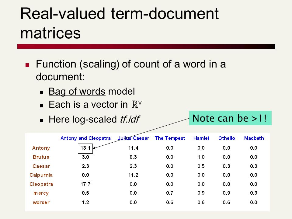 61 Real-valued term-document matrices Function (scaling) of count of a word in a document: Bag of words model Each is a vector in ℝ v Here log-scaled