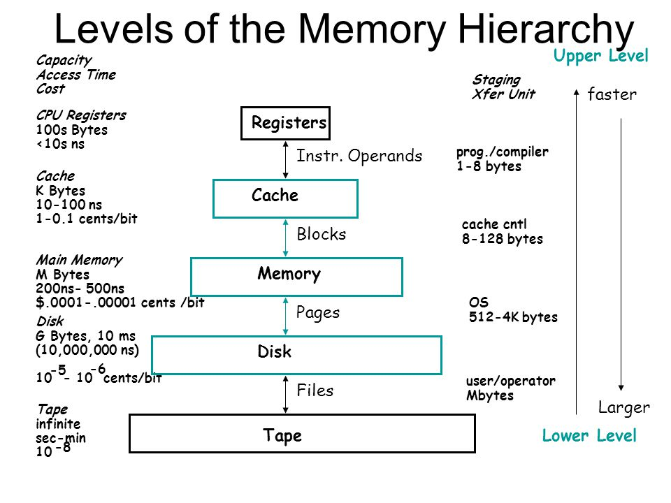 Levels of the Memory Hierarchy CPU Registers 100s Bytes <10s ns Cache K Bytes 10-100 ns 1-0.1 cents/bit Main Memory M Bytes 200ns- 500ns $.0001-.00001 cents /bit Disk G Bytes, 10 ms (10,000,000 ns) 10 - 10 cents/bit -5 -6 Capacity Access Time Cost Tape infinite sec-min 10 -8 Registers Cache Memory Disk Tape Instr.