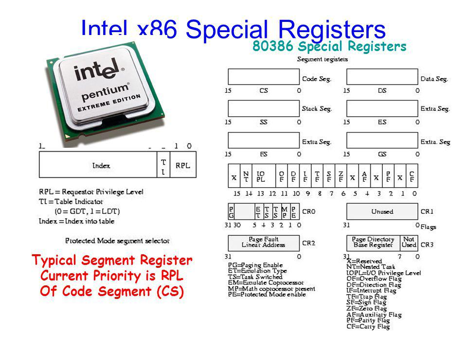 Intel x86 Special Registers Typical Segment Register Current Priority is RPL Of Code Segment (CS) 80386 Special Registers