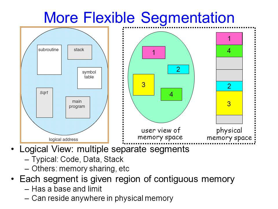 More Flexible Segmentation Logical View: multiple separate segments –Typical: Code, Data, Stack –Others: memory sharing, etc Each segment is given region of contiguous memory –Has a base and limit –Can reside anywhere in physical memory 1 3 2 4 user view of memory space 1 4 2 3 physical memory space 1 2