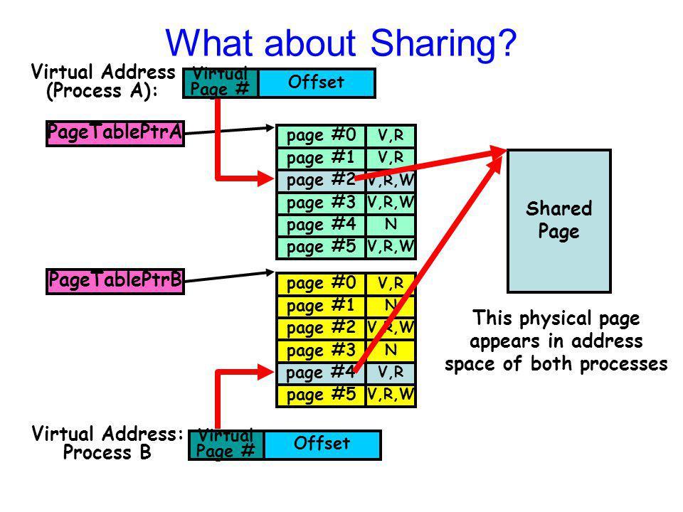 PageTablePtrB page #0 page #1 page #2 page #3 page #5 V,R N V,R,W N page #4 V,R V,R,W page #4 V,R What about Sharing? Offset Virtual Page # Virtual Ad